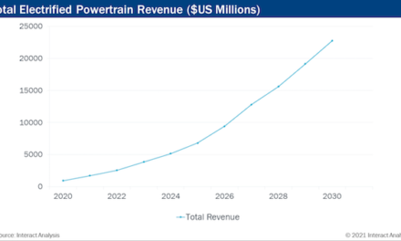 Electrified truck and bus powertrain market revenues to grow by 24x between 2020 and 2030 in Europe and North America – Interact Analysis