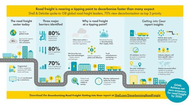 ROAD FREIGHT SECTOR close to tipping point  TO DECARBONISE FASTER THAN MANY EXPECT